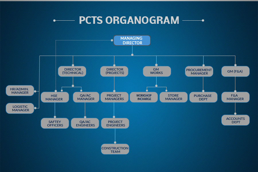 organogram-pcts-new